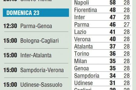 Serie A, la classifica e i risultati dopo i posticipi