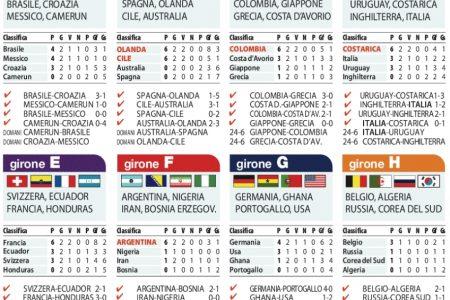 Mondiali, la situazione dei gironi e le partite di oggi