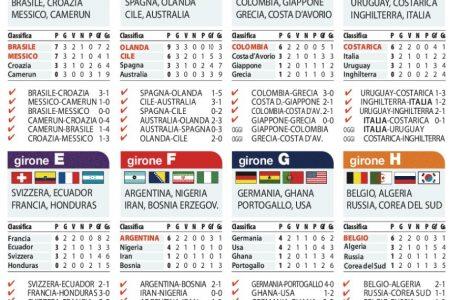 Mondiali: i risultati, le classifiche e il programma di oggi