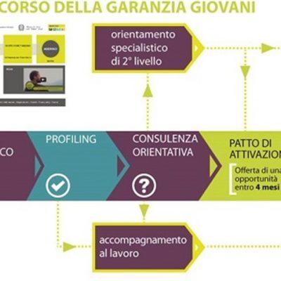Garanzia giovani: oltre 162 mila in corsa per un lavoro, in testa Sicilia e Campania