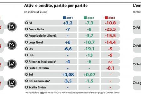 I costi della politica, tutti i partiti in profondo rosso