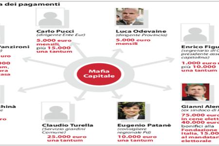 Le notizie del giorno in pillole. Roma, trovato il libro mastro delle tangenti – Renzi a Berlusconi: il patto del Nazareno non comprende il Quirinale