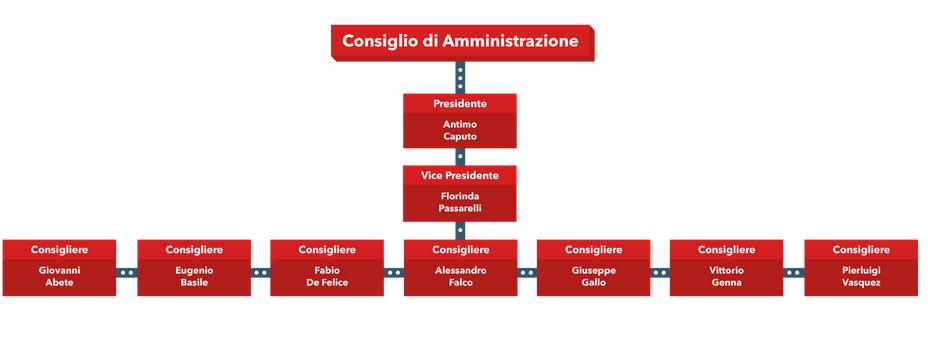 Antimo Caputo nuovo Presidente Confidi Regione Campania