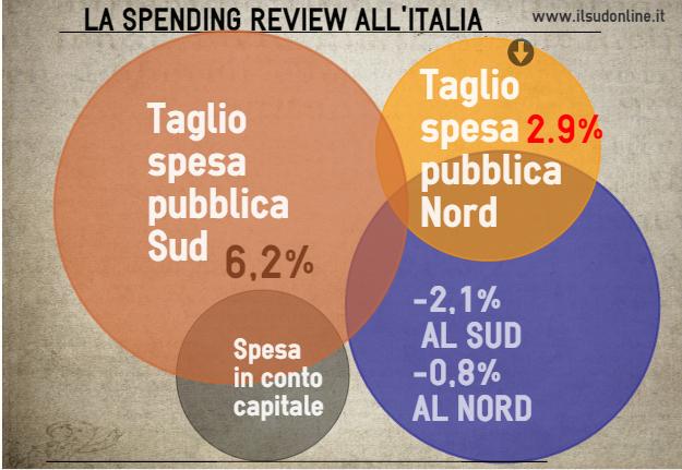 La spending review all'italiana, la denuncia della Svimez