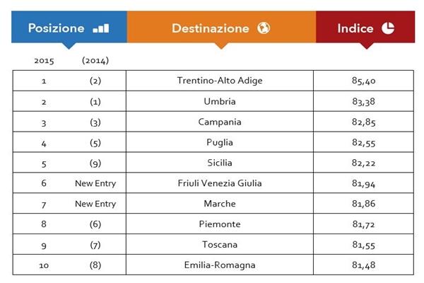 Reputazione online, la Campania al terzo posto in Italia