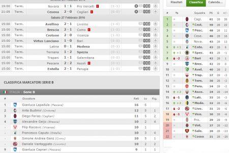 I risultati e la classifica della Serie B