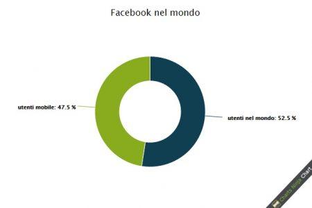 Gli utenti di Facebook nel mondo