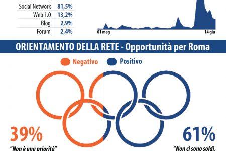 """Olimpiadi di Roma. Monitoraggio Web Italia di Datamedia """"61% favorevoli """"porteranno soldi"""". Il fronte del no """"non sapranno gestirli"""""""