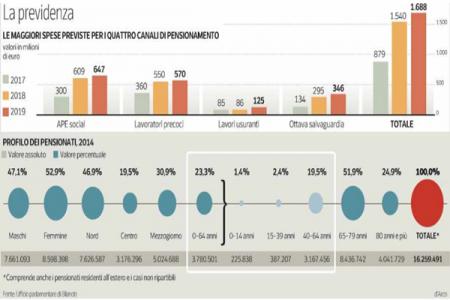 Quanto costano le nuove pensioni, il 70% della spesa andrà al Nord