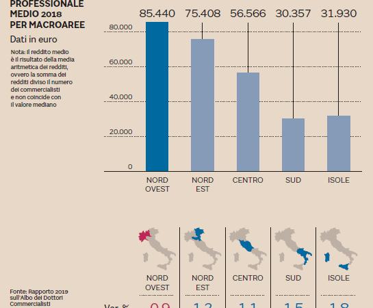 Commercialisti, il reddito cresce di più nel Sud ma è sempre un terzo rispetto al Nord