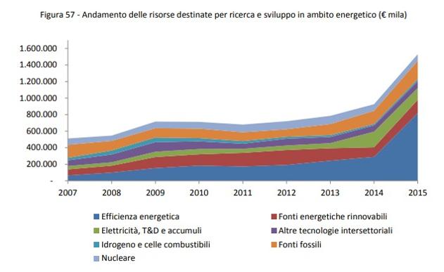 """Piano energia e clima /4: """"Decarbonizzare"""": non basta la parola"""
