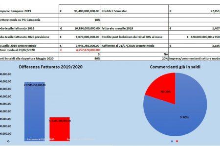 Effetto Covid, in Campania la moda brucia 5 miliardi