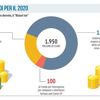 L'infografica, i fondi per i ristori