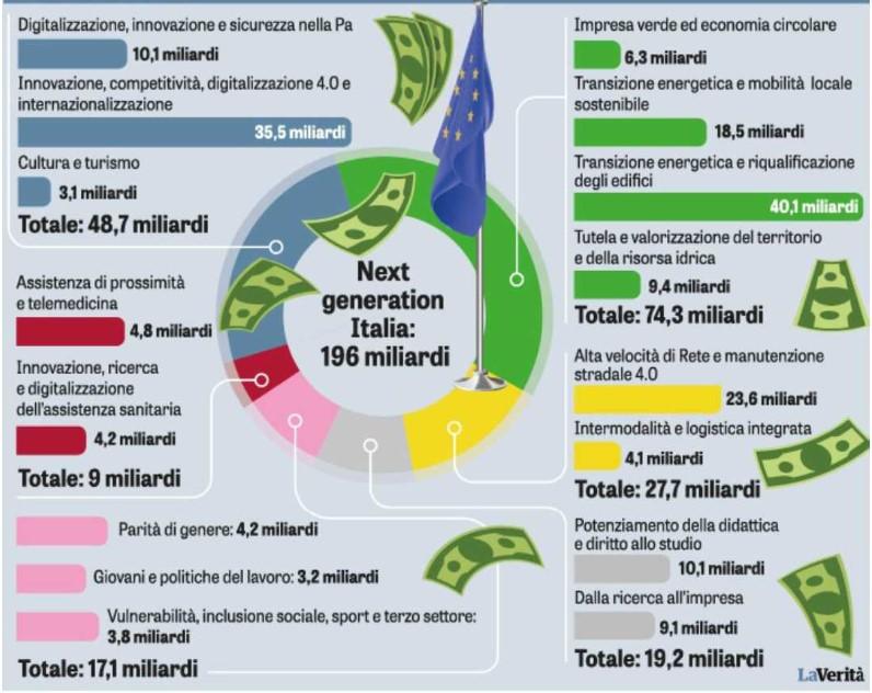 L'infografica: dove vanno i soldi del recovery fund