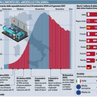 L'infografica: cosa non ha funzionato nel modello Italia